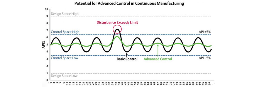 Manufacturing Variability Measurement and Control