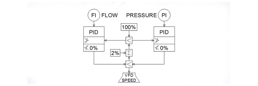 Control of Variable Processes