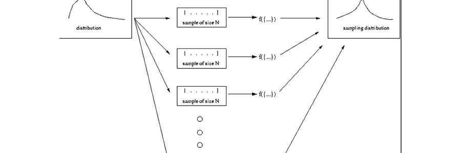 distribution for sample
