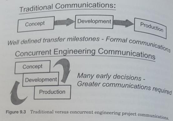 Product Realization Process