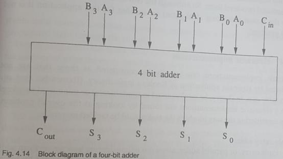 Four-Bit Binary Adder