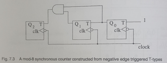 Mod-277 Synchronous Counters